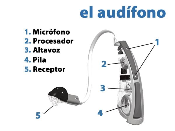 como-funciona-un-audifono